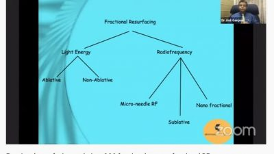 Fractional resurfacing evolution: CO2 fractional to nano fractional RF